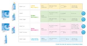 PDF: Vismed Produktübersicht