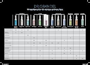 PDF: Dr. Grandel Ampullenfinder