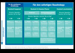 PDF: Nicotinel Dosierungstabelle