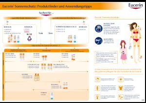 PDF: Eucerin Sun Beraterkarte